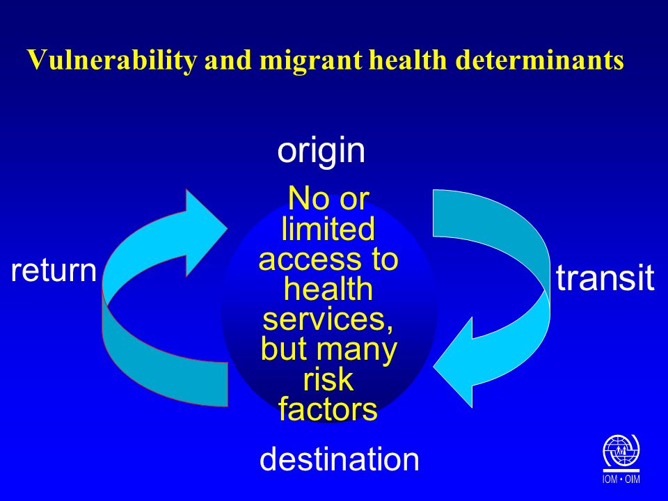 Vulnerability and migrant health determinants transit origin return destination No or limited access to health services, but many risk factors