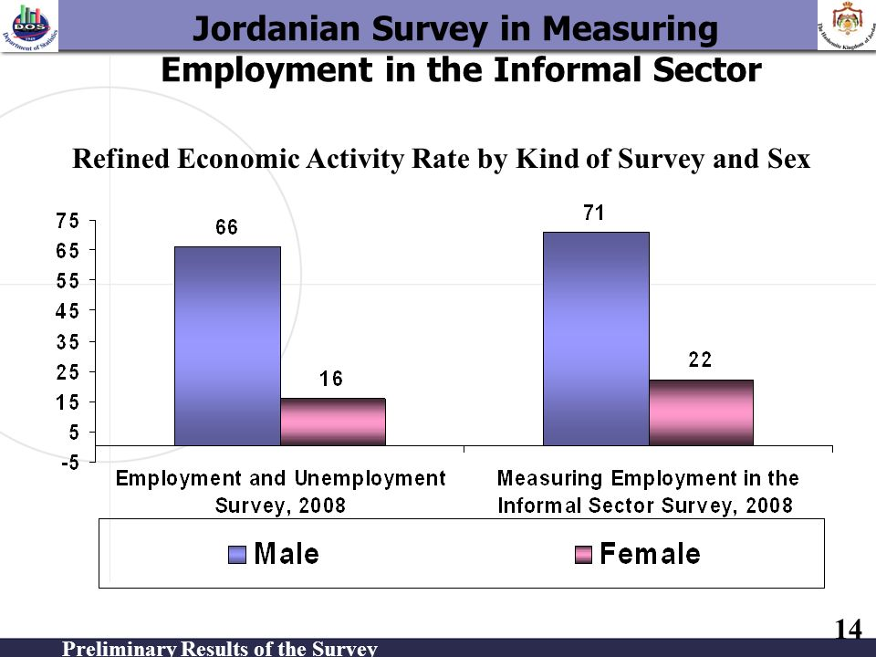 14 Refined Economic Activity Rate by Kind of Survey and Sex Jordanian Survey in Measuring Employment in the Informal Sector Preliminary Results of the