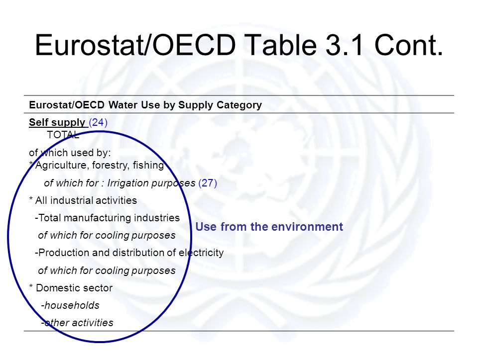 Eurostat/OECD Table 3.1 Cont. Eurostat/OECD Water Use by Supply Category Self supply (24) TOTAL of which used by: * Agriculture, forestry, fishing of