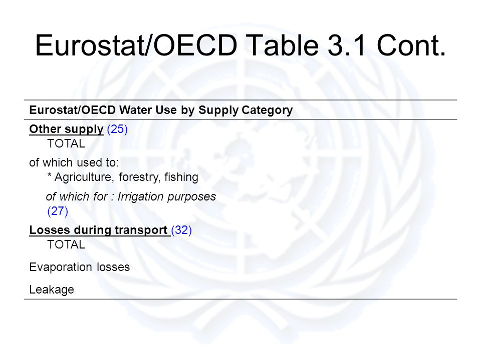 Eurostat/OECD Table 3.1 Cont. Eurostat/OECD Water Use by Supply Category Other supply (25).