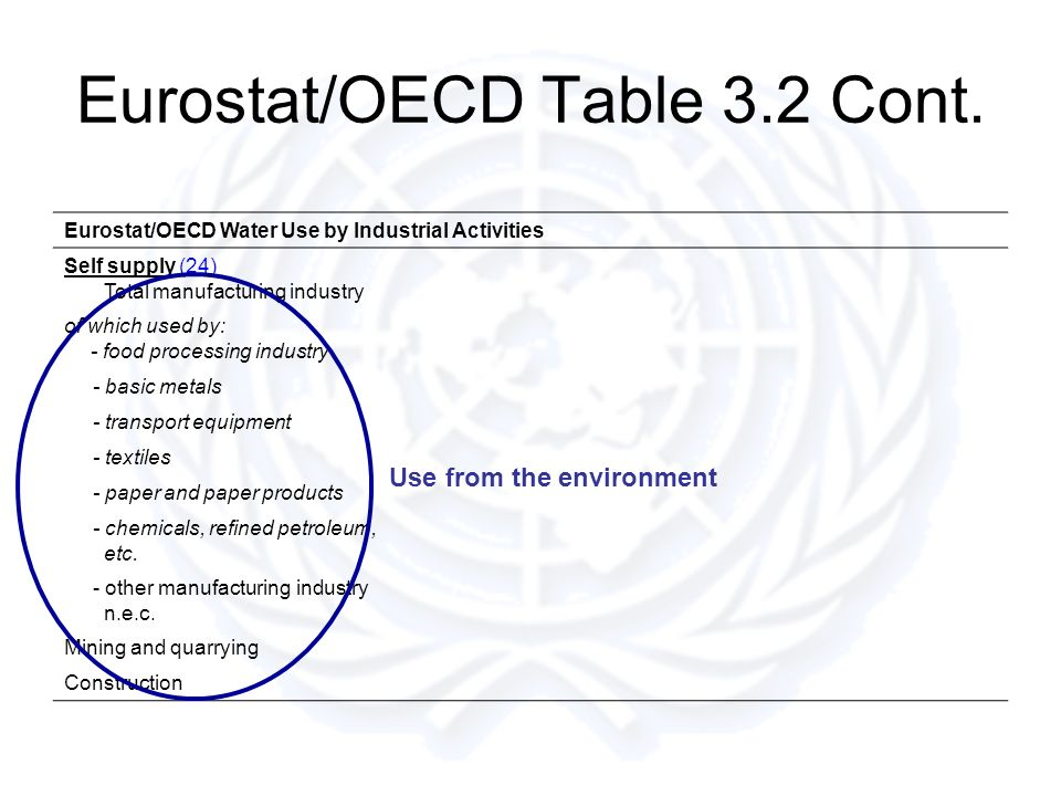 Eurostat/OECD Table 3.2 Cont. Eurostat/OECD Water Use by Industrial Activities Self supply (24) Total manufacturing industry of which used by: - food