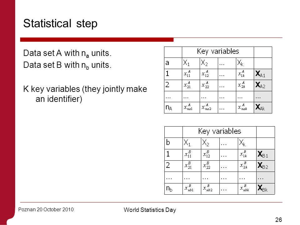 26 Poznan 20 October 2010 World Statistics Day Statistical step Data set A with n a units. Data set B with n b units. K key variables (they jointly ma