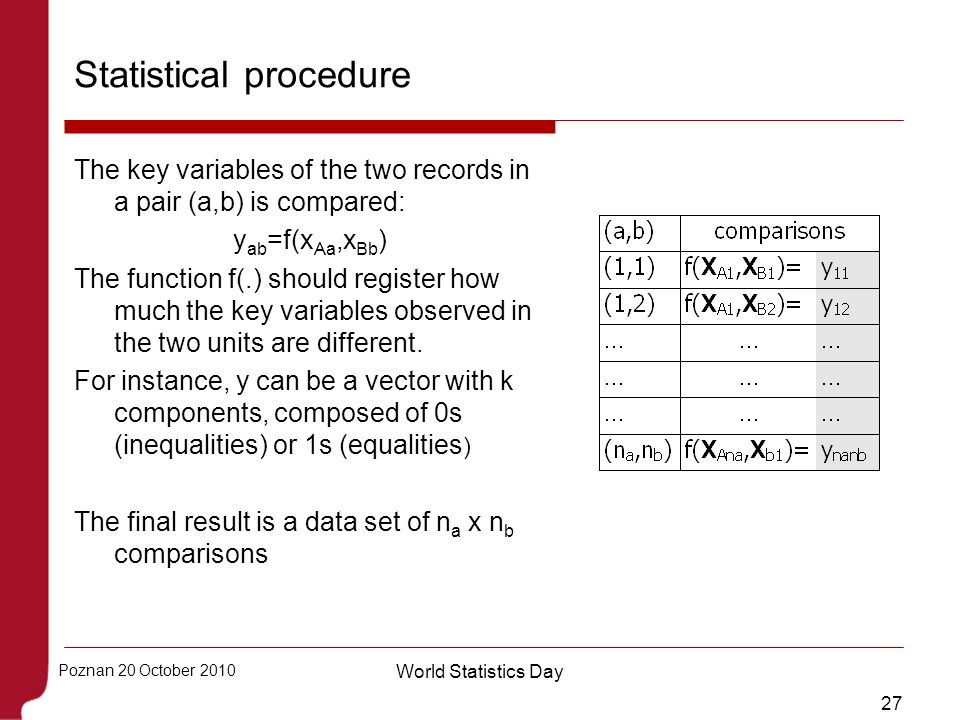 27 Poznan 20 October 2010 World Statistics Day Statistical procedure The key variables of the two records in a pair (a,b) is compared: y ab =f(x Aa,x