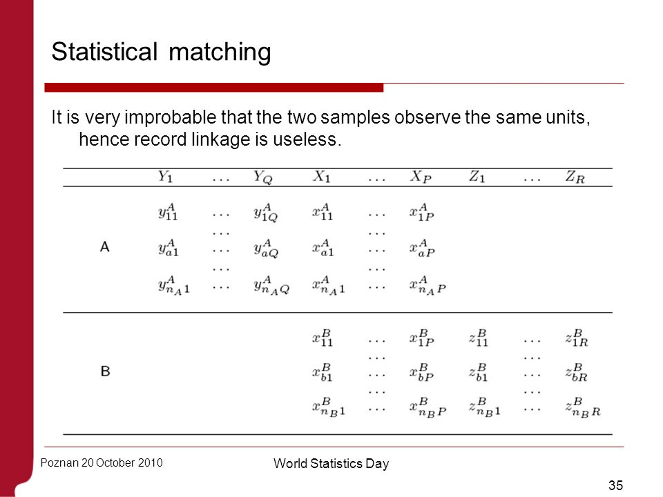 35 Poznan 20 October 2010 World Statistics Day Statistical matching It is very improbable that the two samples observe the same units, hence record li