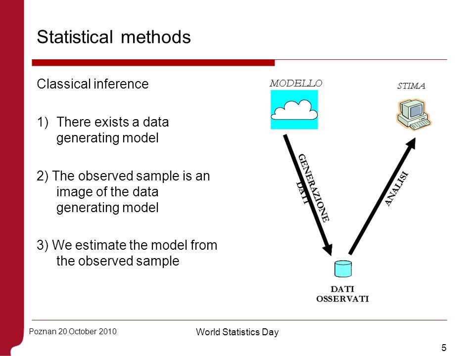 5 Poznan 20 October 2010 World Statistics Day Statistical methods Classical inference 1)There exists a data generating model 2) The observed sample is
