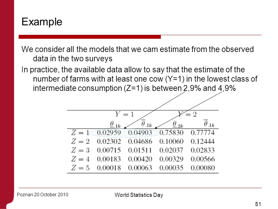 51 Poznan 20 October 2010 World Statistics Day Example We consider all the models that we cam estimate from the observed data in the two surveys In pr