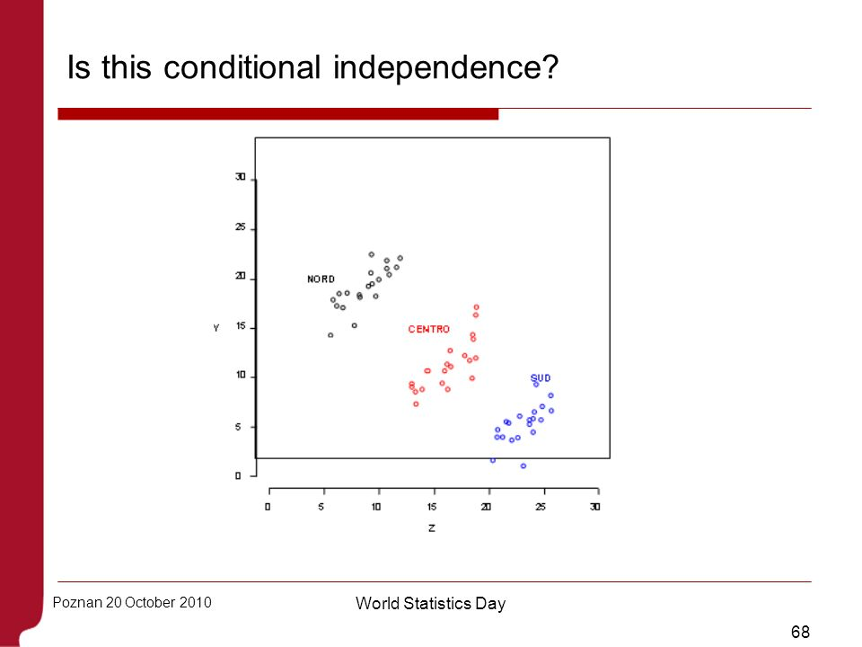 68 Poznan 20 October 2010 World Statistics Day Is this conditional independence?