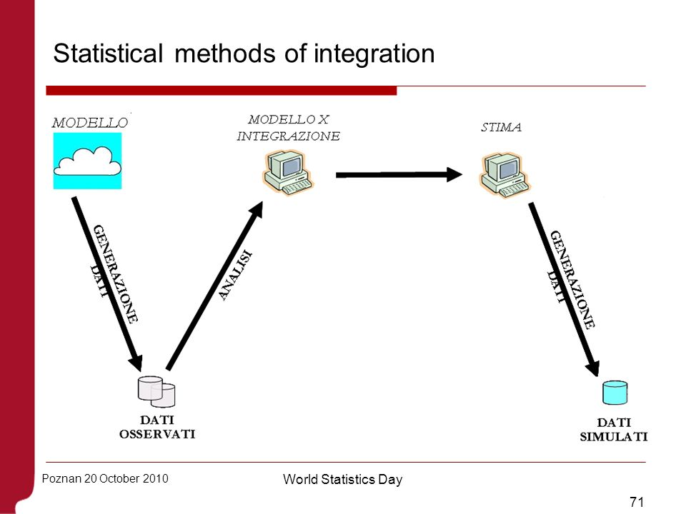 71 Poznan 20 October 2010 World Statistics Day Statistical methods of integration