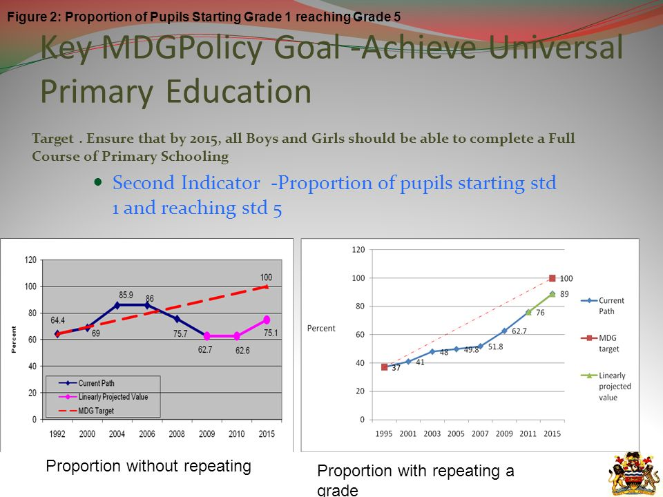 Key MDGPolicy Goal -Achieve Universal Primary Education Target.