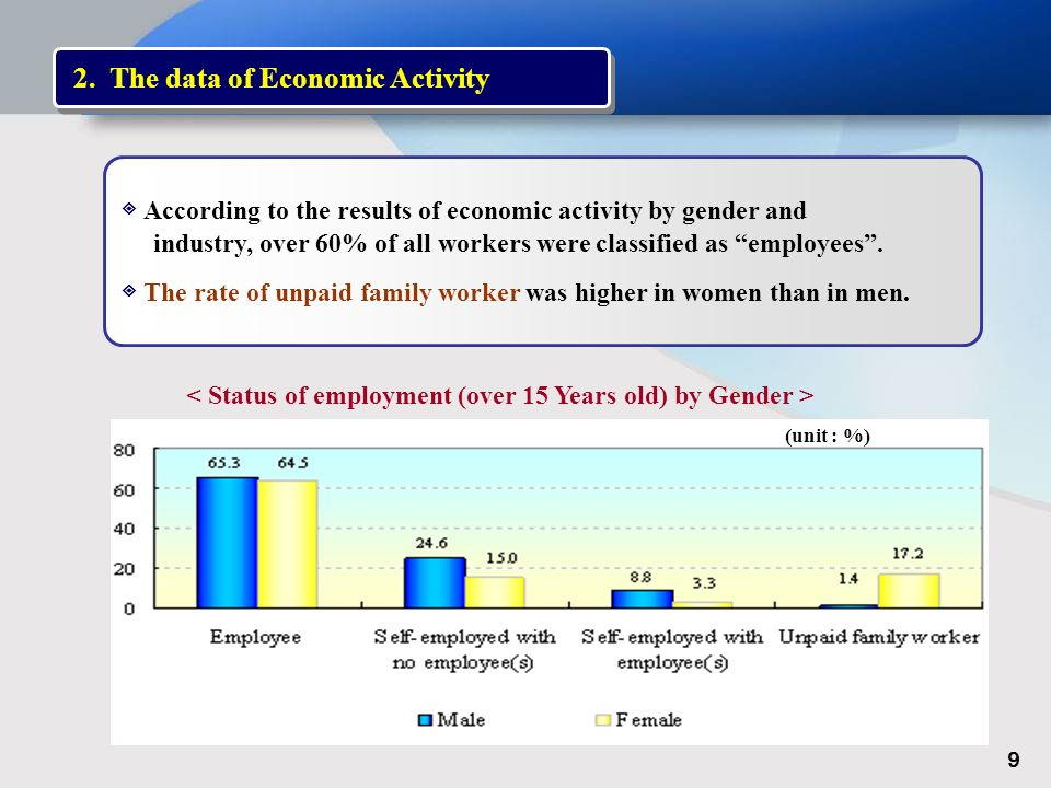 According to the results of economic activity by gender and industry, over 60% of all workers were classified as employees.
