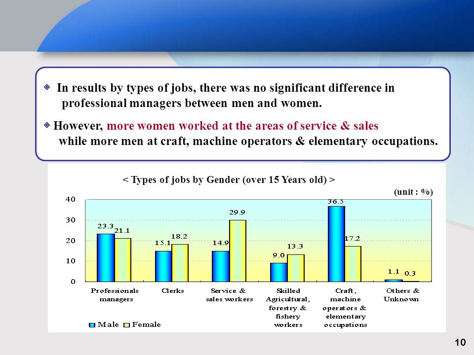 In results by types of jobs, there was no significant difference in professional managers between men and women.