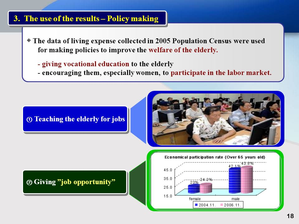 The data of living expense collected in 2005 Population Census were used for making policies to improve the welfare of the elderly.