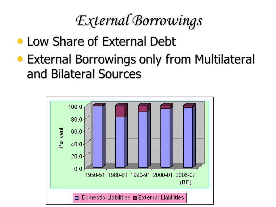 External Borrowings Low Share of External Debt Low Share of External Debt External Borrowings only from Multilateral and Bilateral Sources External Borrowings only from Multilateral and Bilateral Sources