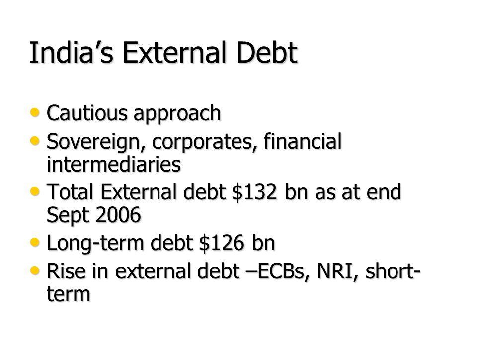 Indias External Debt Cautious approach Cautious approach Sovereign, corporates, financial intermediaries Sovereign, corporates, financial intermediaries Total External debt $132 bn as at end Sept 2006 Total External debt $132 bn as at end Sept 2006 Long-term debt $126 bn Long-term debt $126 bn Rise in external debt –ECBs, NRI, short- term Rise in external debt –ECBs, NRI, short- term