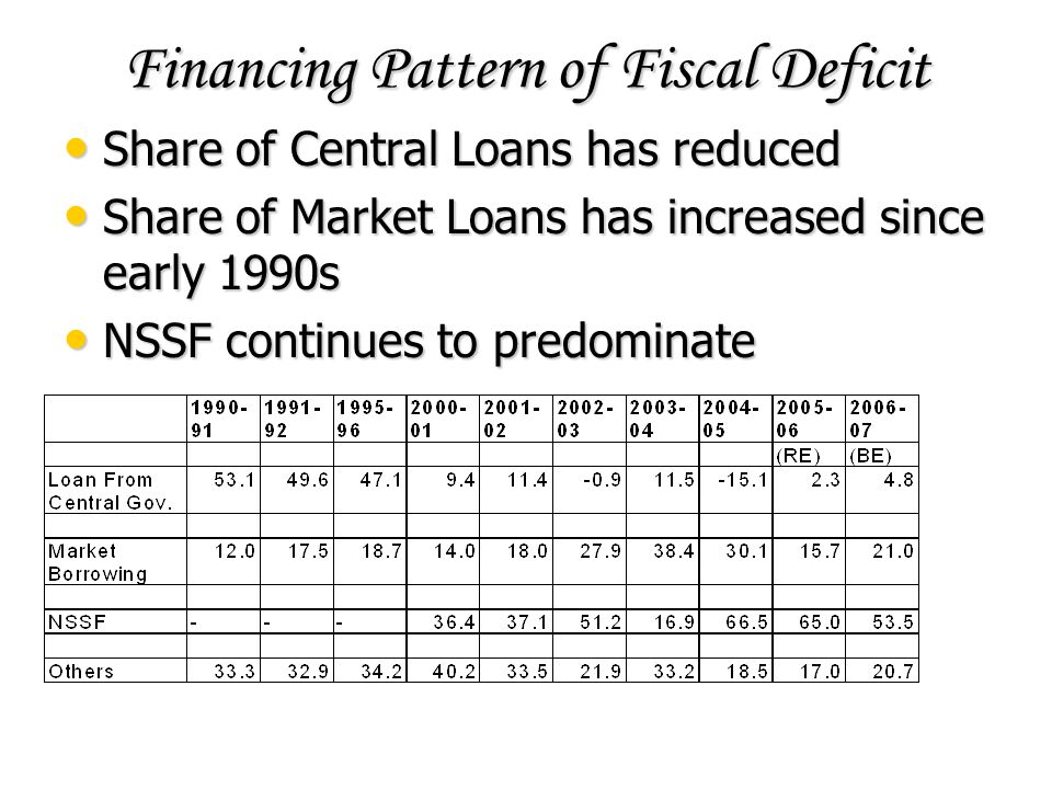 Financing Pattern of Fiscal Deficit Share of Central Loans has reduced Share of Central Loans has reduced Share of Market Loans has increased since early 1990s Share of Market Loans has increased since early 1990s NSSF continues to predominate NSSF continues to predominate