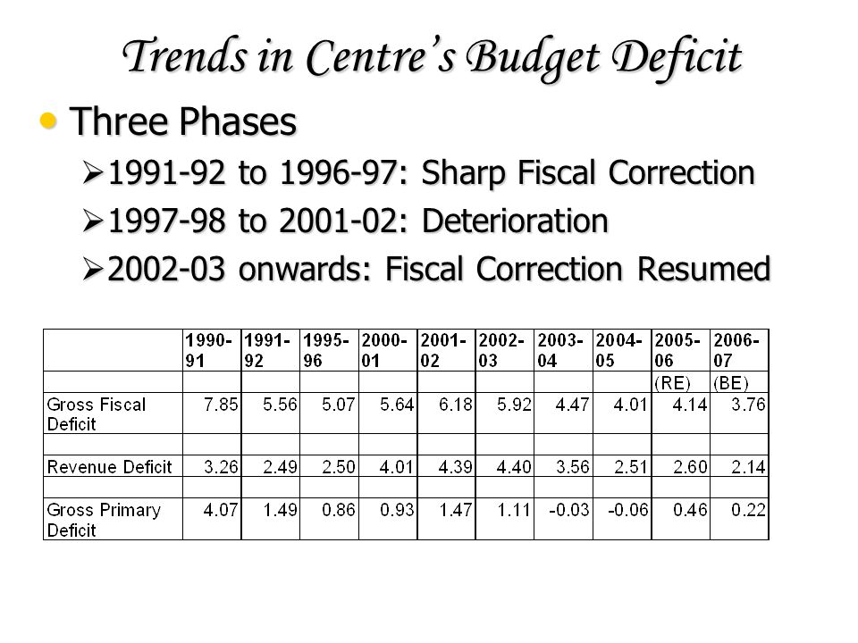 Trends in Centres Budget Deficit Three Phases Three Phases 1991-92 to 1996-97: Sharp Fiscal Correction 1991-92 to 1996-97: Sharp Fiscal Correction 1997-98 to 2001-02: Deterioration 1997-98 to 2001-02: Deterioration 2002-03 onwards: Fiscal Correction Resumed 2002-03 onwards: Fiscal Correction Resumed