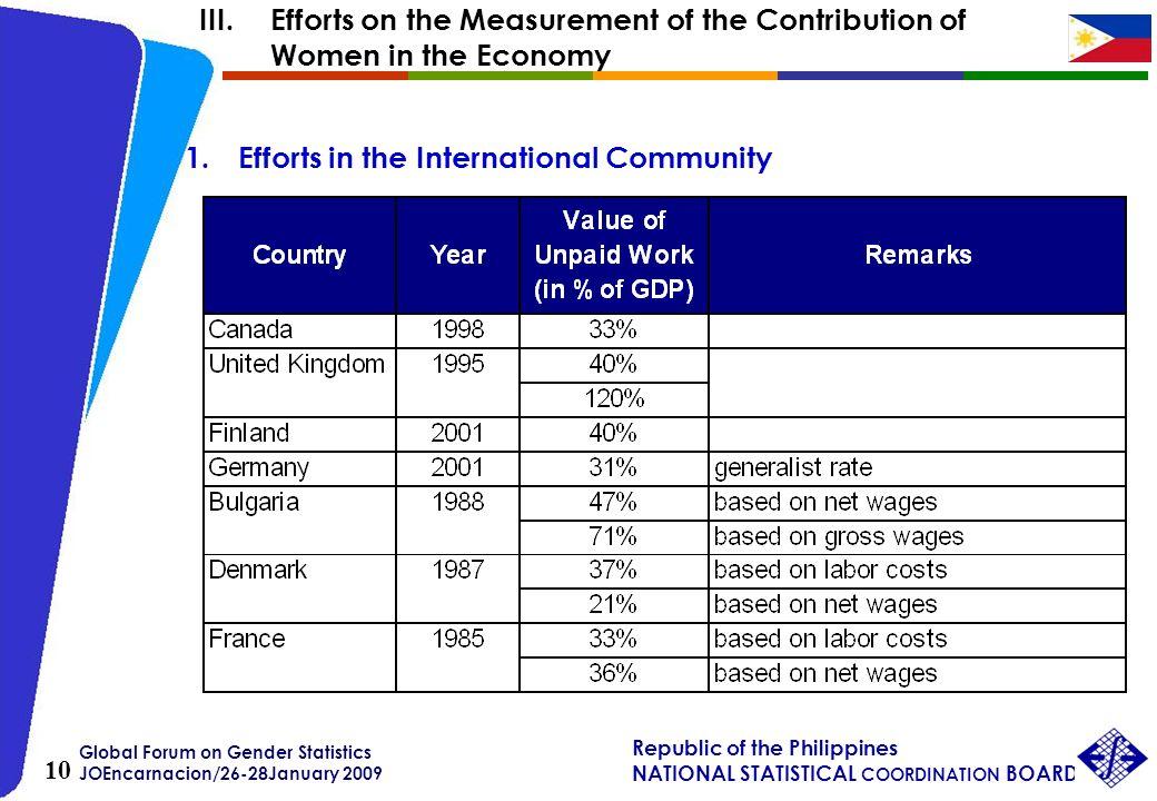 Global Forum on Gender Statistics JOEncarnacion/26-28January 2009 Republic of the Philippines NATIONAL STATISTICAL COORDINATION BOARD 10 III.Efforts o