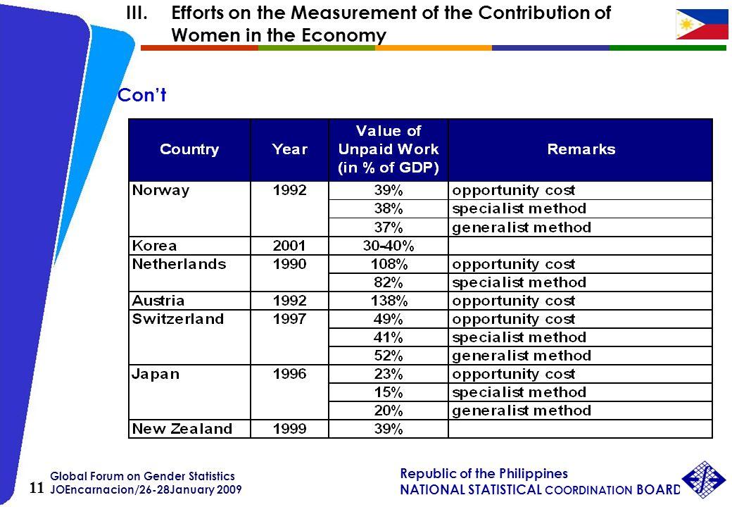 Global Forum on Gender Statistics JOEncarnacion/26-28January 2009 Republic of the Philippines NATIONAL STATISTICAL COORDINATION BOARD 11 Cont III.Effo