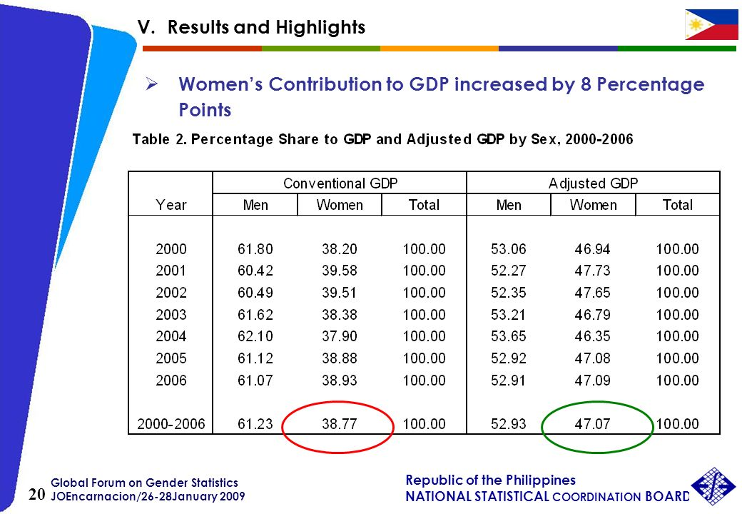 Global Forum on Gender Statistics JOEncarnacion/26-28January 2009 Republic of the Philippines NATIONAL STATISTICAL COORDINATION BOARD 20 Womens Contribution to GDP increased by 8 Percentage Points V.