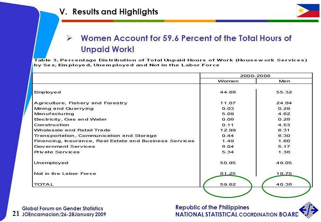 Global Forum on Gender Statistics JOEncarnacion/26-28January 2009 Republic of the Philippines NATIONAL STATISTICAL COORDINATION BOARD 21 Women Account