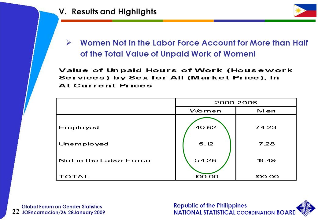 Global Forum on Gender Statistics JOEncarnacion/26-28January 2009 Republic of the Philippines NATIONAL STATISTICAL COORDINATION BOARD 22 Women Not in