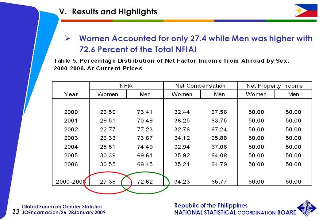 Global Forum on Gender Statistics JOEncarnacion/26-28January 2009 Republic of the Philippines NATIONAL STATISTICAL COORDINATION BOARD 23 Women Account