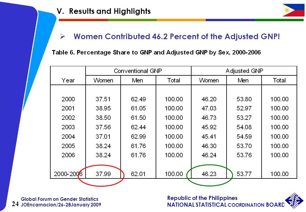 Global Forum on Gender Statistics JOEncarnacion/26-28January 2009 Republic of the Philippines NATIONAL STATISTICAL COORDINATION BOARD 24 Women Contrib