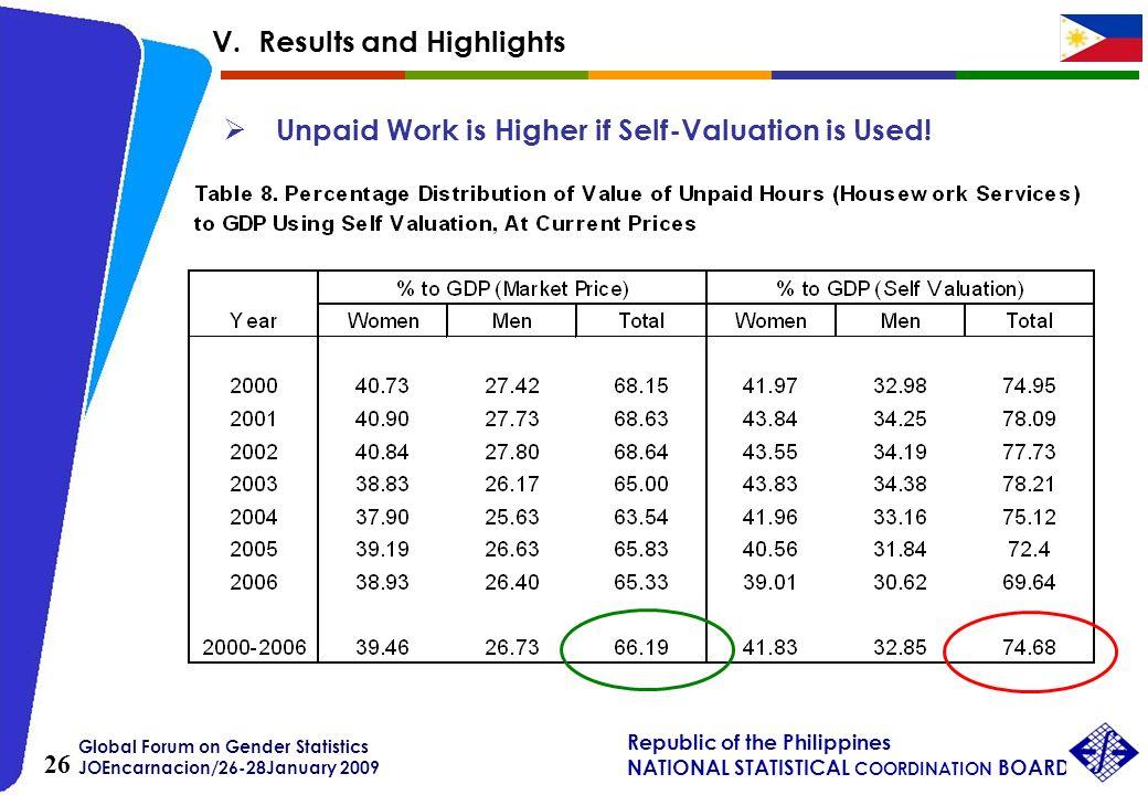 Global Forum on Gender Statistics JOEncarnacion/26-28January 2009 Republic of the Philippines NATIONAL STATISTICAL COORDINATION BOARD 26 Unpaid Work i