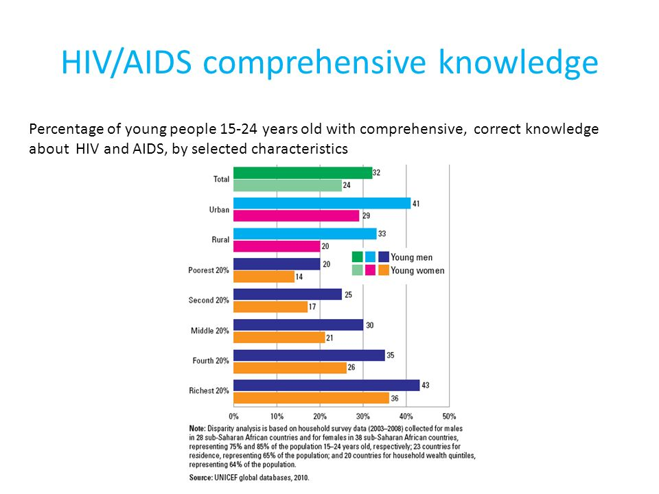 HIV/AIDS comprehensive knowledge Percentage of young people 15-24 years old with comprehensive, correct knowledge about HIV and AIDS, by selected characteristics