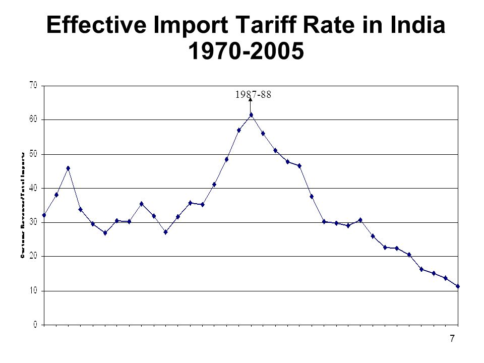 7 Effective Import Tariff Rate in India 1970-2005 1987-88