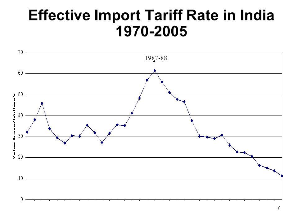 7 Effective Import Tariff Rate in India 1970-2005 1987-88