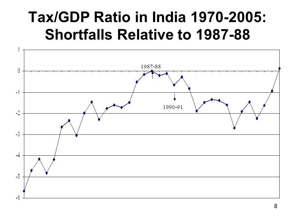 8 Tax/GDP Ratio in India 1970-2005: Shortfalls Relative to 1987-88 1987-88 1990-91