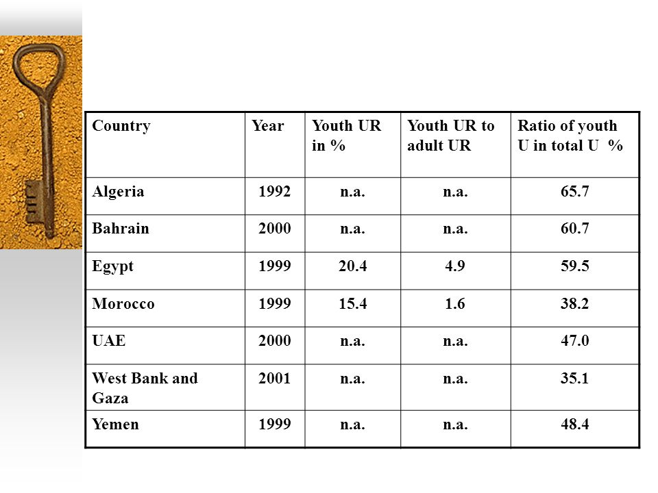 CountryYearYouth UR in % Youth UR to adult UR Ratio of youth U in total U % Algeria1992n.a. 65.7 Bahrain2000n.a. 60.7 Egypt199920.44.959.5 Morocco1999