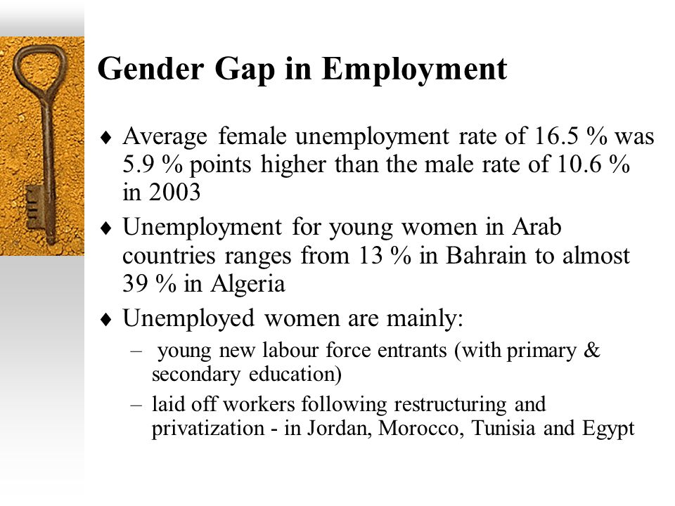 Gender Gap in Employment Average female unemployment rate of 16.5 % was 5.9 % points higher than the male rate of 10.6 % in 2003 Unemployment for youn