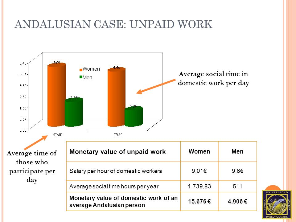 ANDALUSIAN CASE: UNPAID WORK Monetary value of unpaid work WomenMen Salary per hour of domestic workers9,019,6 Average social time hours per year1.739