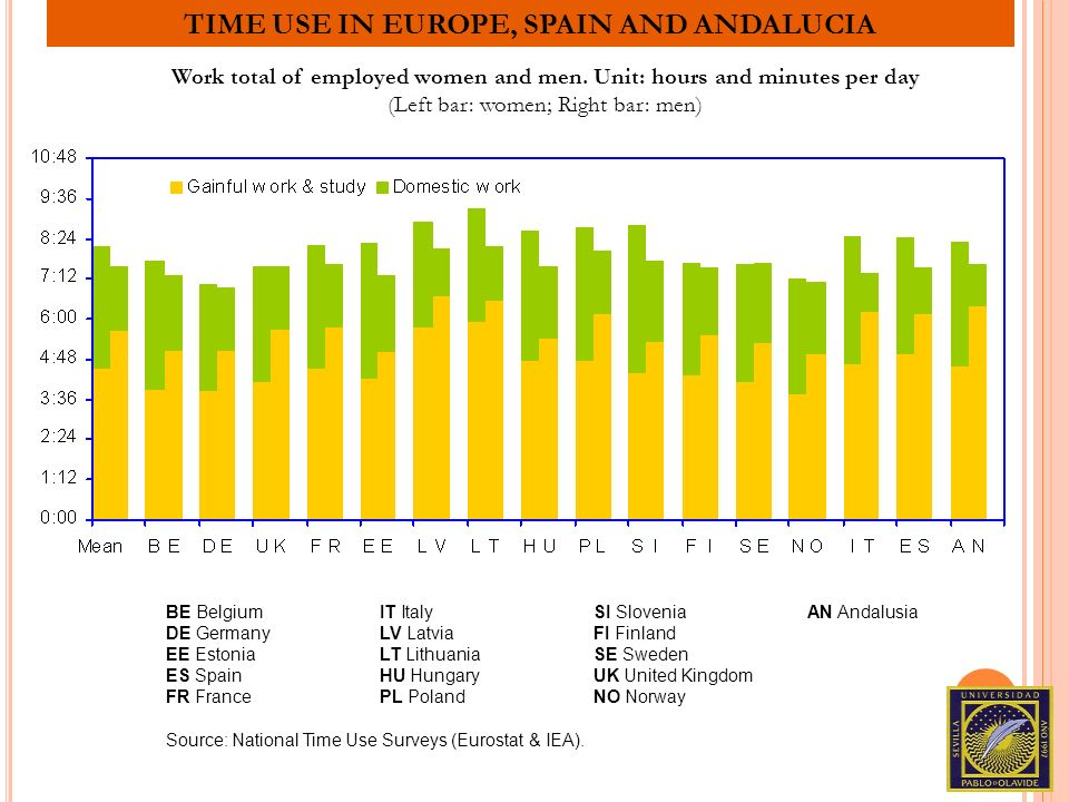 TIME USE IN EUROPE, SPAIN AND ANDALUCIA Work total of employed women and men. Unit: hours and minutes per day (Left bar: women; Right bar: men) BE Bel