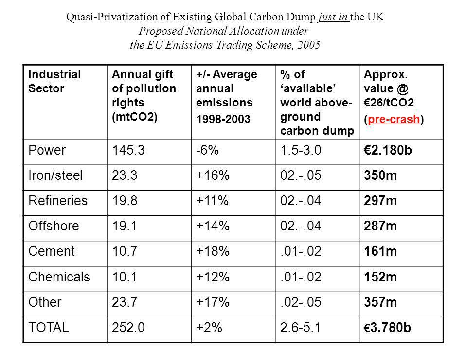 Industrial Sector Annual gift of pollution rights (mtCO2) +/- Average annual emissions % of available world above- ground carbon dump Approx.