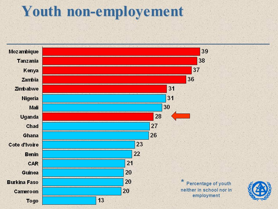 Youth non-employement * Percentage of youth neither in school nor in employment