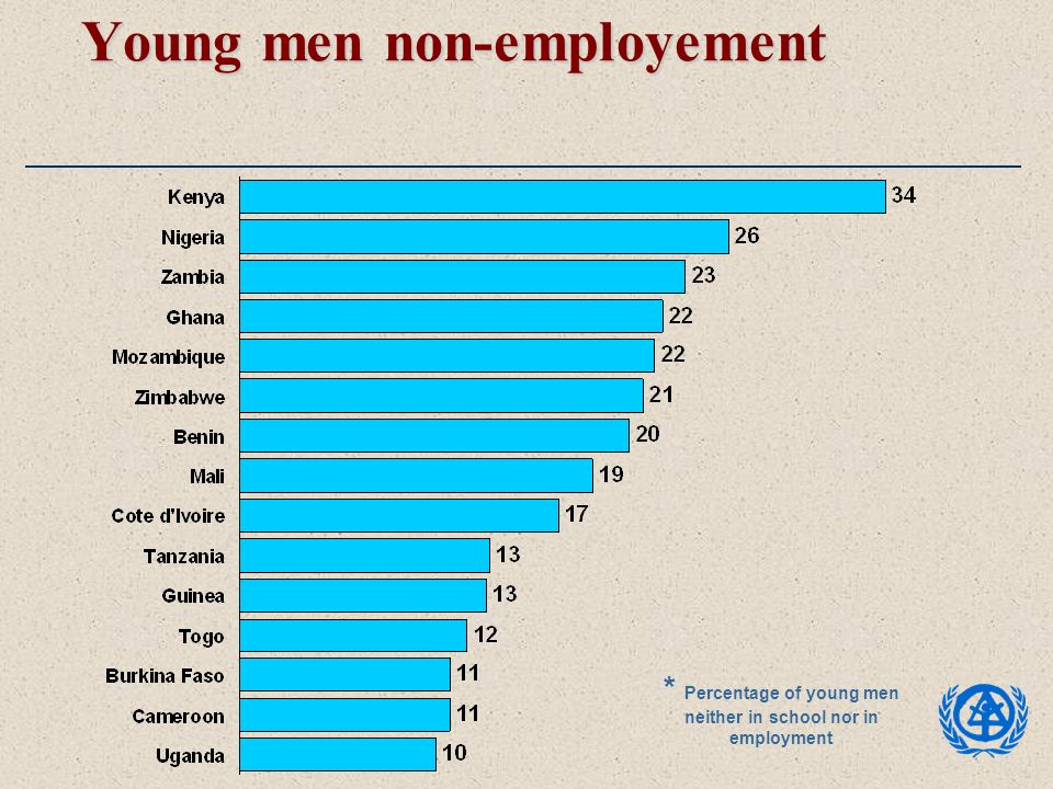 Young men non-employement * Percentage of young men neither in school nor in employment