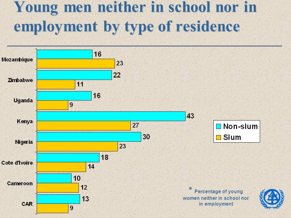 Young men neither in school nor in employment by type of residence * Percentage of young women neither in school nor in employment