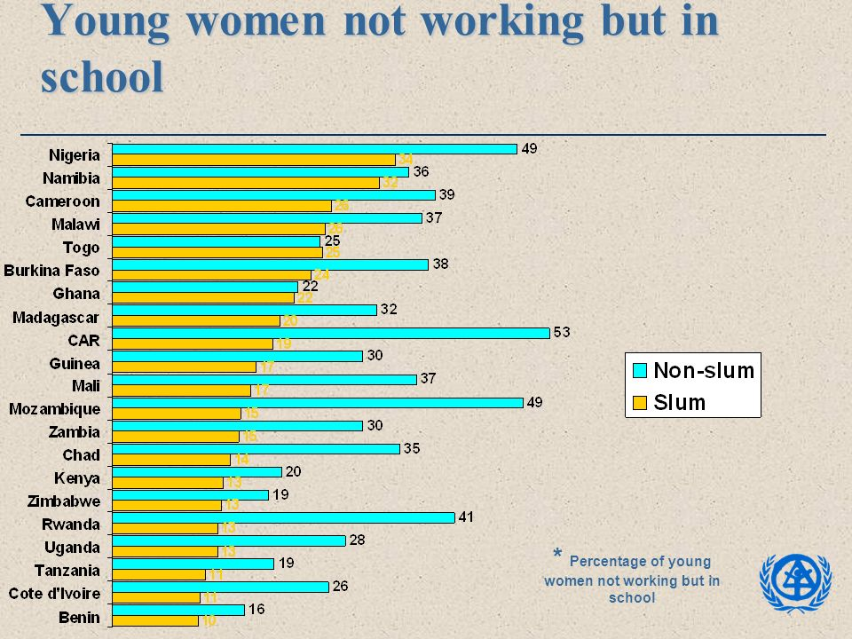 Young women not working but in school * Percentage of young women not working but in school