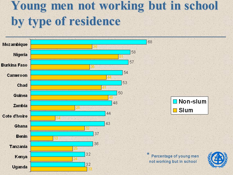 Young men not working but in school by type of residence * Percentage of young men not working but in school