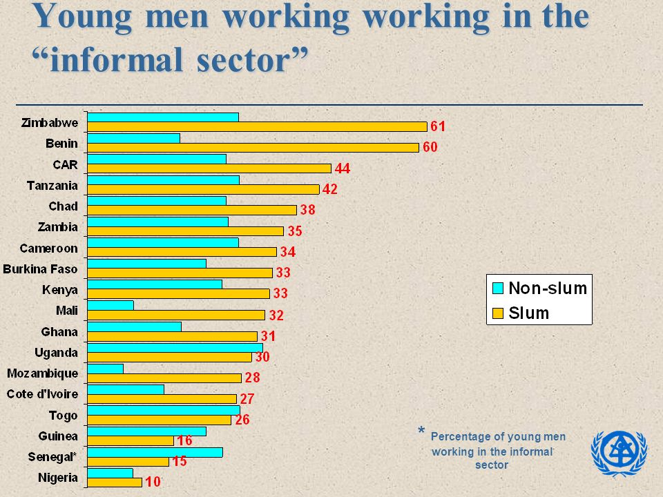Young men working working in the informal sector * Percentage of young men working in the informal sector