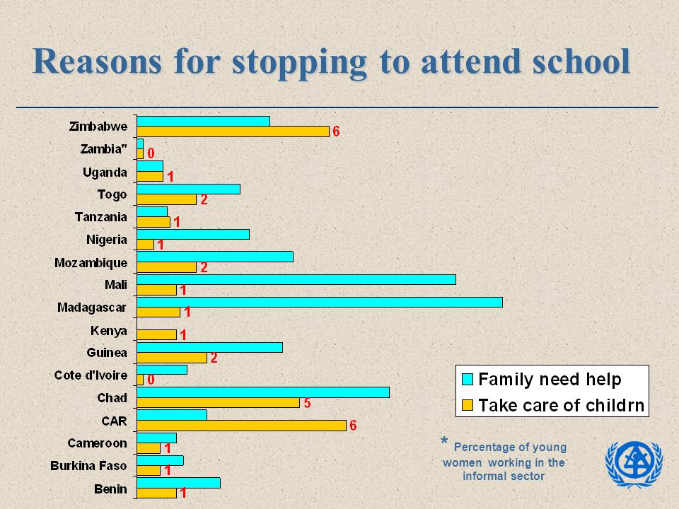 Reasons for stopping to attend school * Percentage of young women working in the informal sector