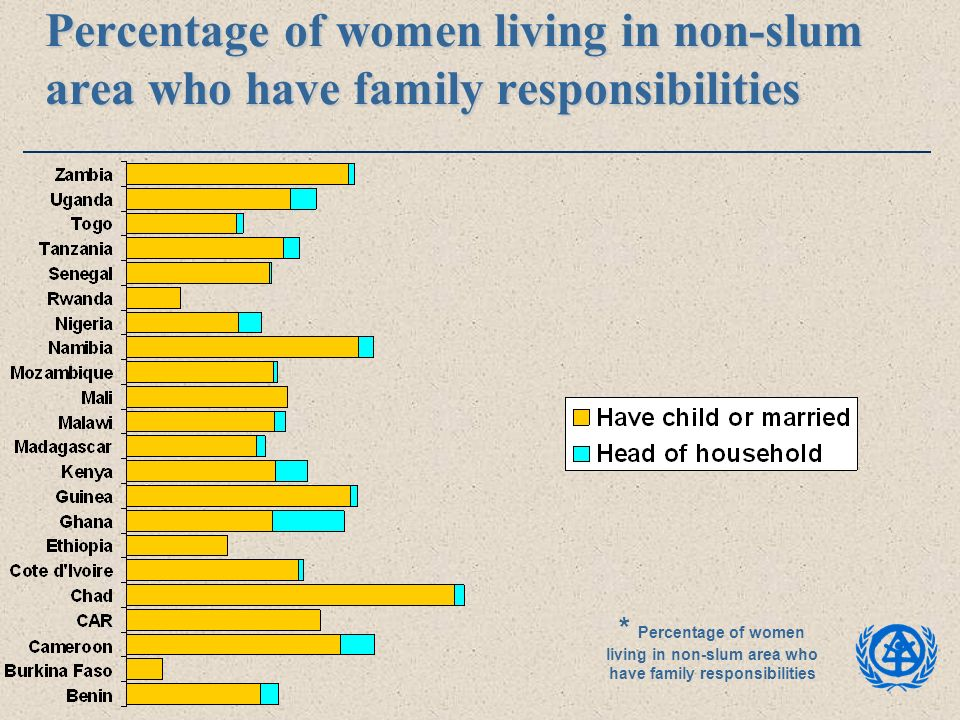 Percentage of women living in non-slum area who have family responsibilities * Percentage of women living in non-slum area who have family responsibil