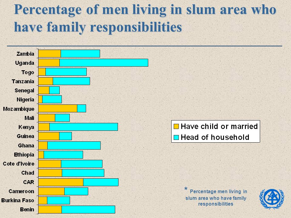 Percentage of men living in slum area who have family responsibilities * Percentage men living in slum area who have family responsibilities