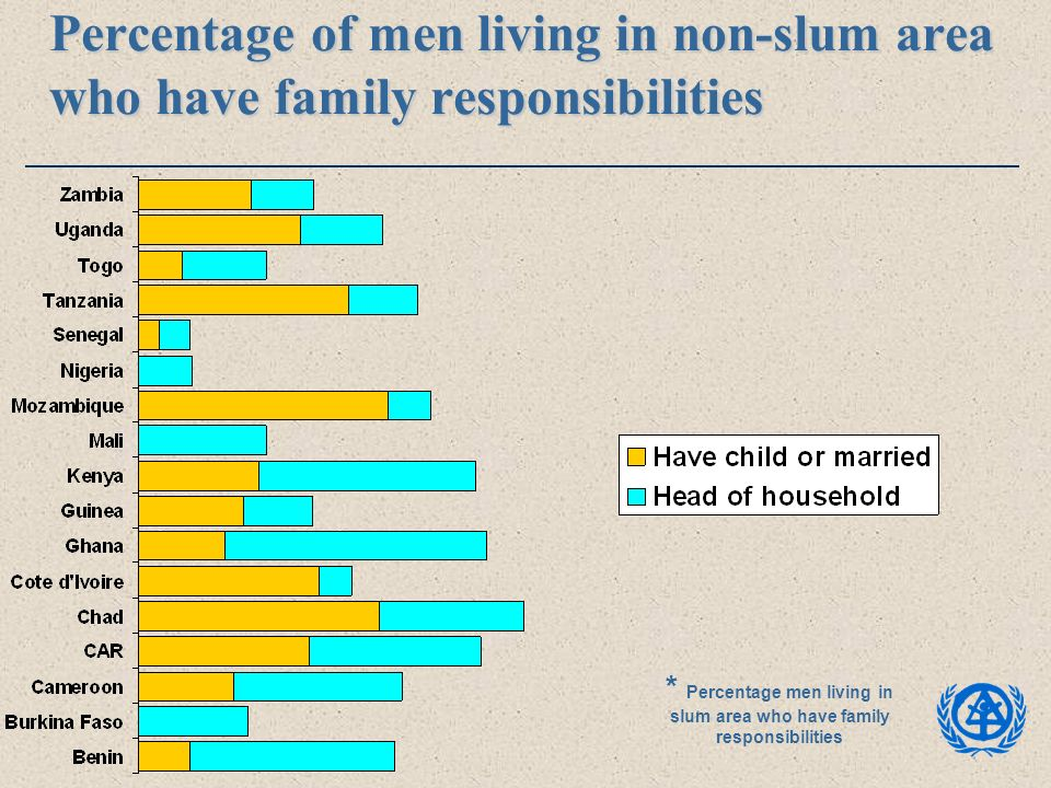 Percentage of men living in non-slum area who have family responsibilities * Percentage men living in slum area who have family responsibilities