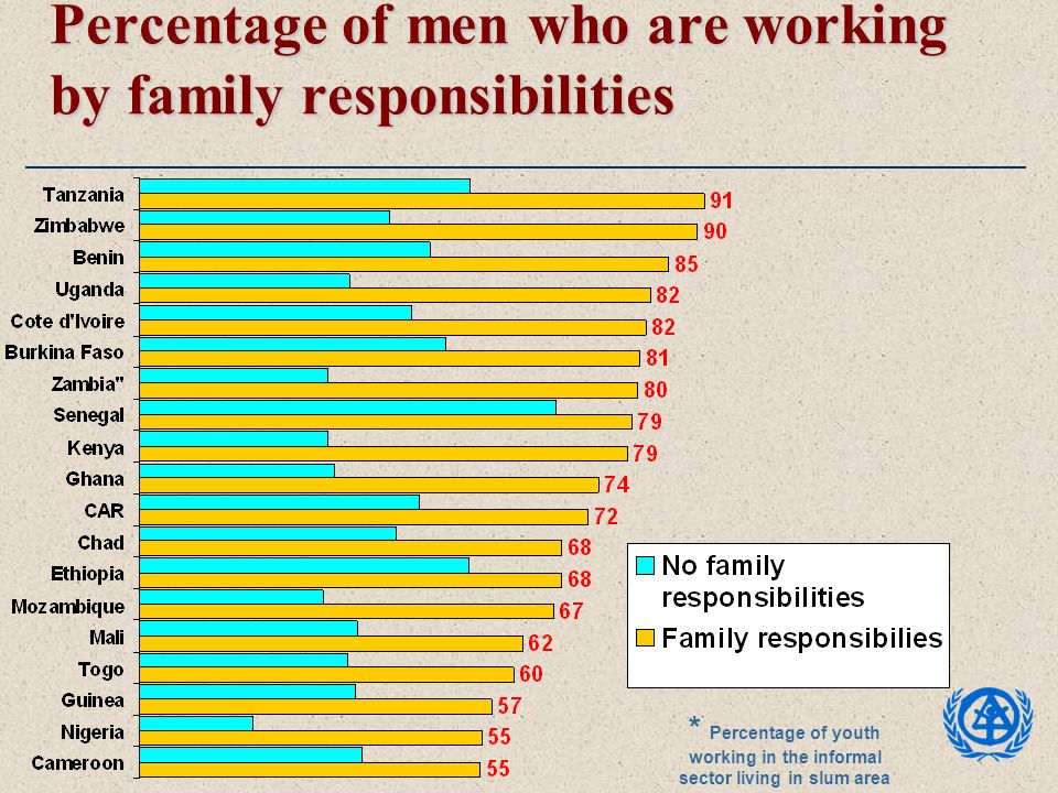 Percentage of men who are working by family responsibilities * Percentage of youth working in the informal sector living in slum area