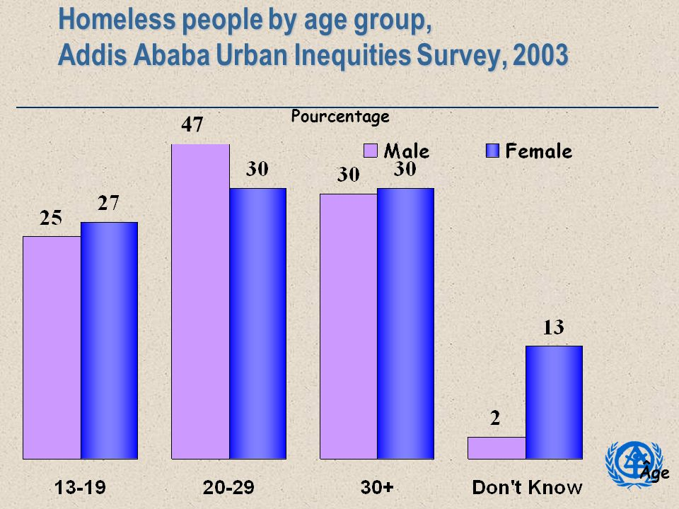 Homeless people by age group, Addis Ababa Urban Inequities Survey, 2003 Âge Pourcentage 47
