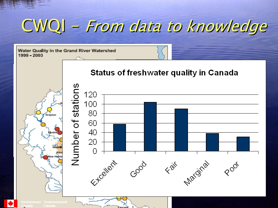CWQI – From data to knowledge SampleCuHgNO3PNH4DOCClCdZn Environment Environnement Canada